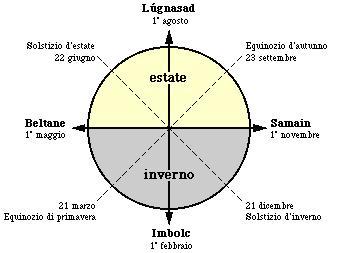 L'oroscopo Celtico e il calendario dei Celti